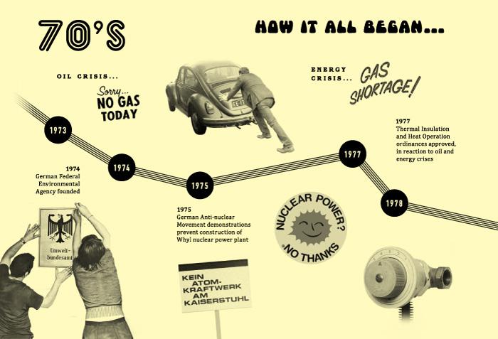 History of Energiewende 1970