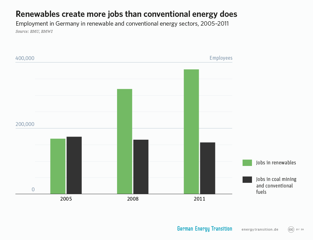 Renewables create more jobs